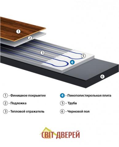 ТЕРМО ПОЛ-система водяного отопления без стяжки